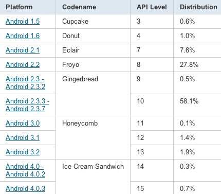 Android software spread feb 2012