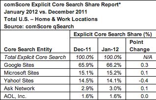 Browser market comScore jan 2012