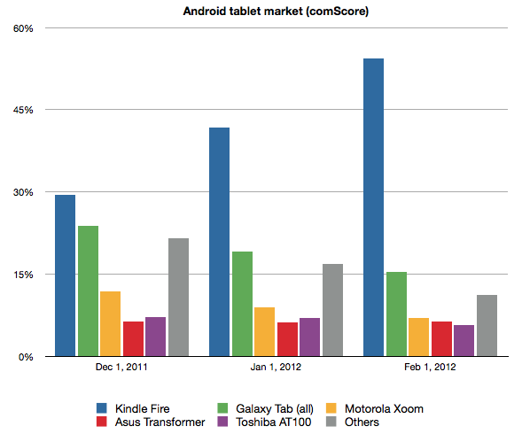 Android tablet market breakdown